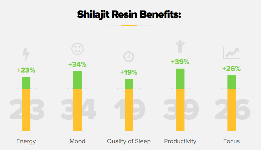 Benefits Of Natural Shilajit Resin - Natural Shilajit review