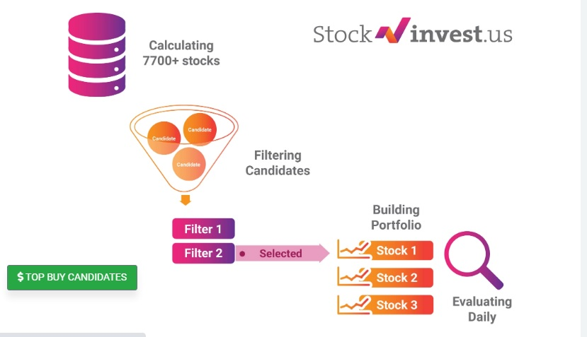 StockInvest.US Reviews 2